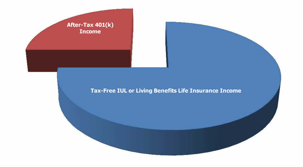 The Tax-Free IUL or Tax-Free Pension Alternative has been known to triple after-tax retirement income.