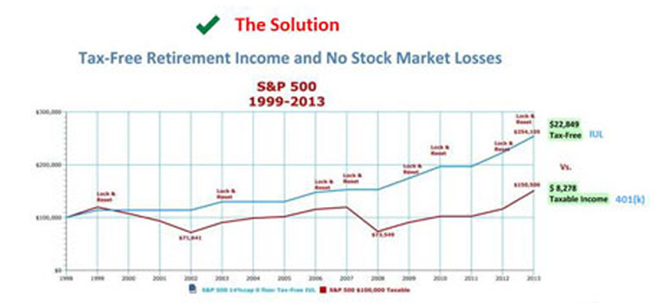 The Power of Tax-Free Compounding and No Stock Market Losses.